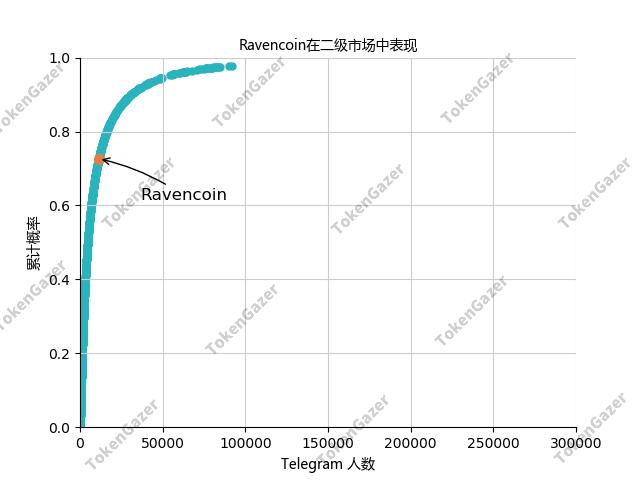 TokenGazer评级 | RVN:完全社区模式受好评,长期发展存在诸多隐患