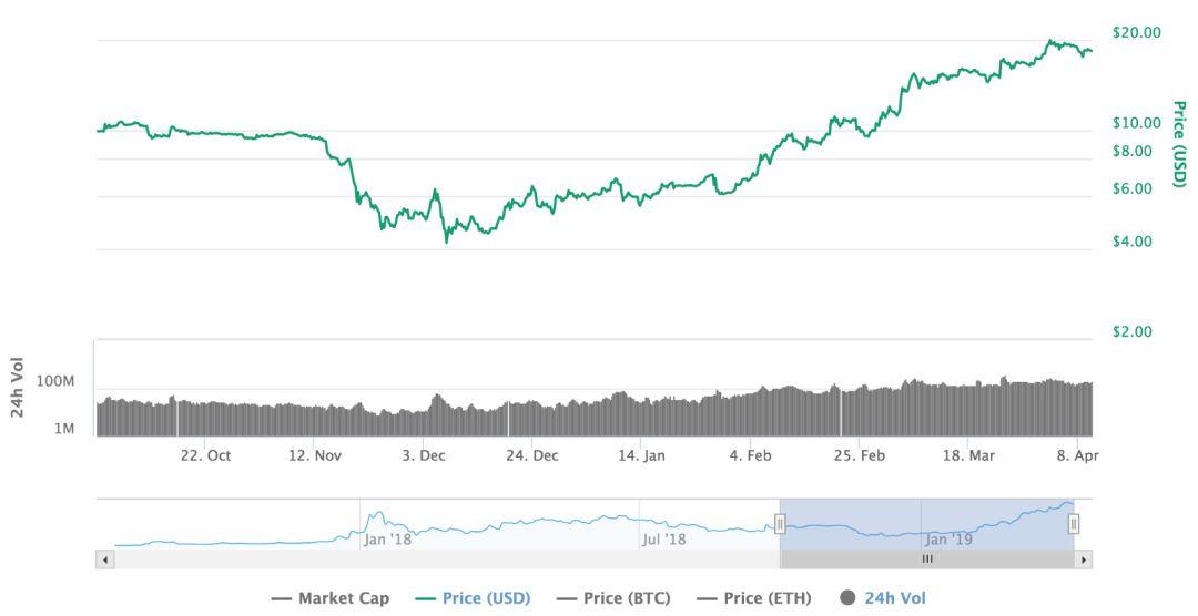 BTC价格回升的背后:投资者对数字资产领域的兴趣不断增加