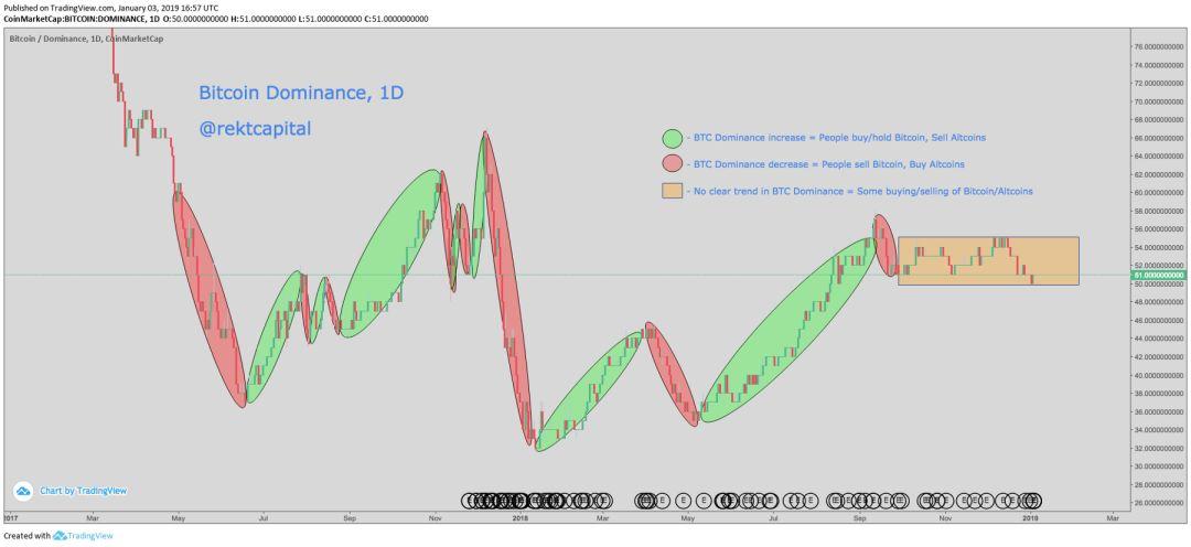 """比特币调整,山寨币大涨,加密货币市场""""狂欢节""""到来?"""