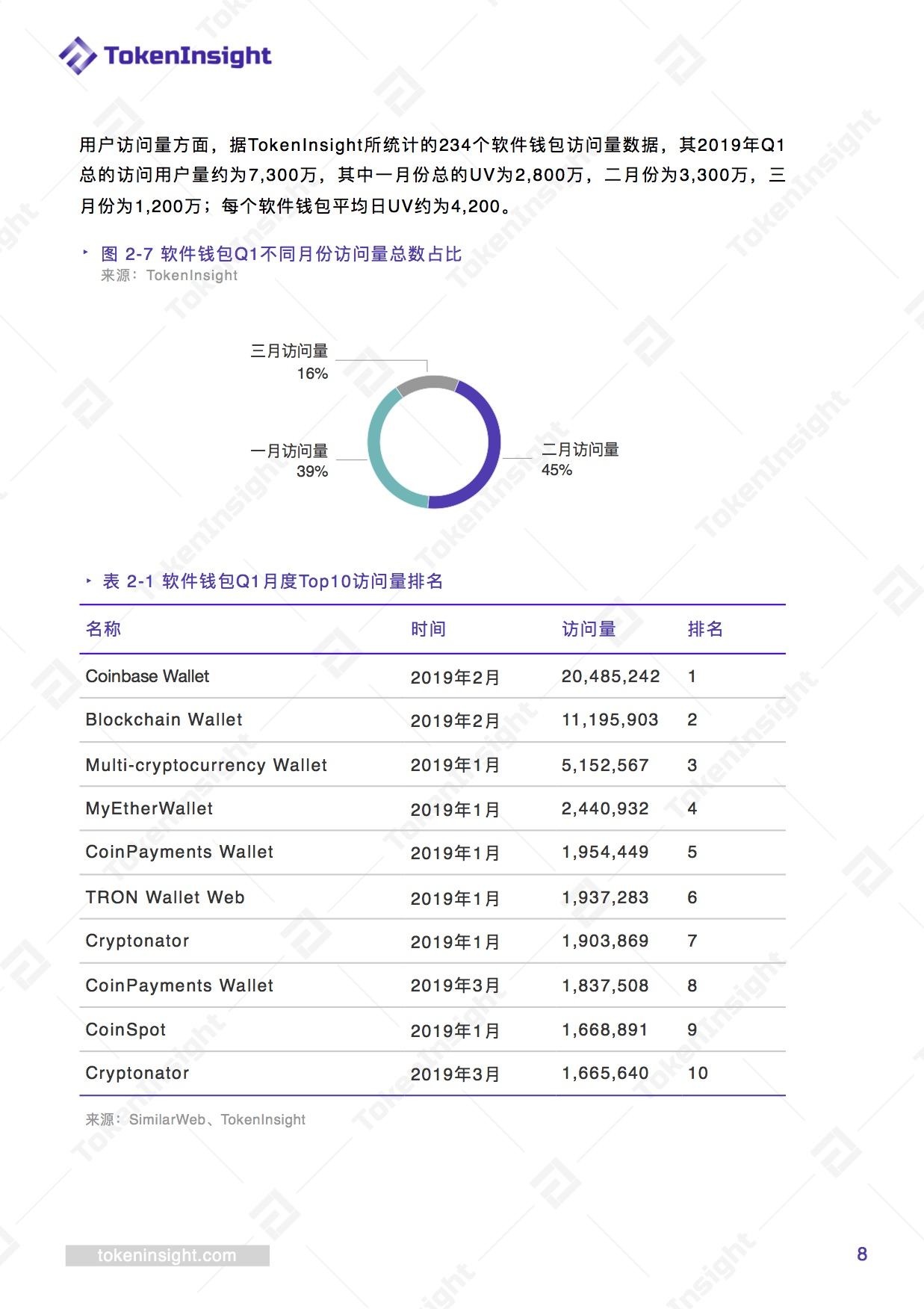 2019 Q1数字钱包行业报告:用户已突破3,400万,可查钱包项目约700个