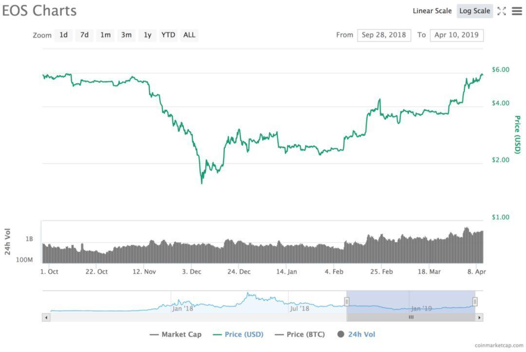 BTC 价格回升背后:真正有吸引力的加密资产都逃过了熊市