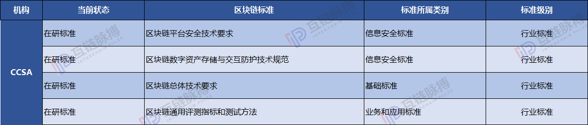 全球区块链标准图谱:中国抢占行业标准话语权