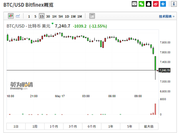 比特币暴涨暴跌,24小时内振幅超过2000美元