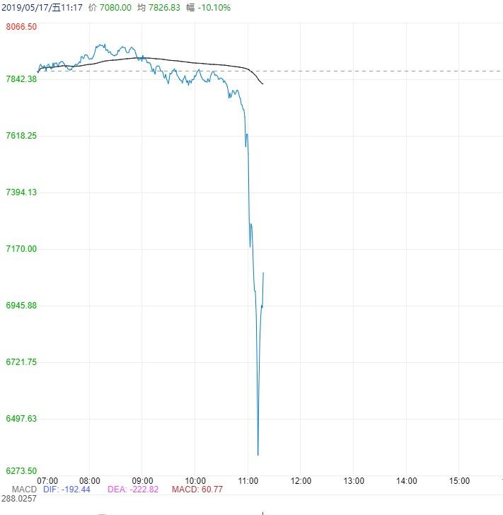 比特币价格遭遇滑铁卢,24小时最高跌幅超20%