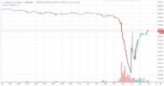 直线下跌,比特币失守6400美元关口