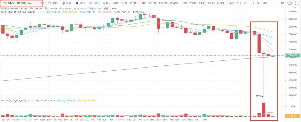 今日推荐 | 比特币暴跌10%,币市全线回调,入场良机来了?