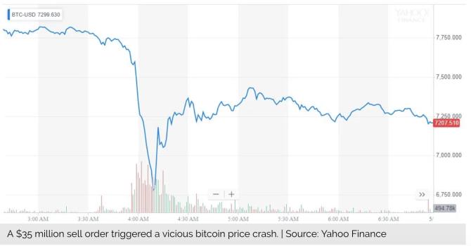 比特币暴跌才会将其价格上涨推至2万美元