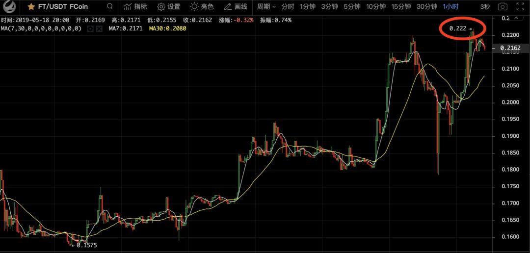 """大盘突变后,比特币进入""""蓄能阶段"""",即将大涨?"""