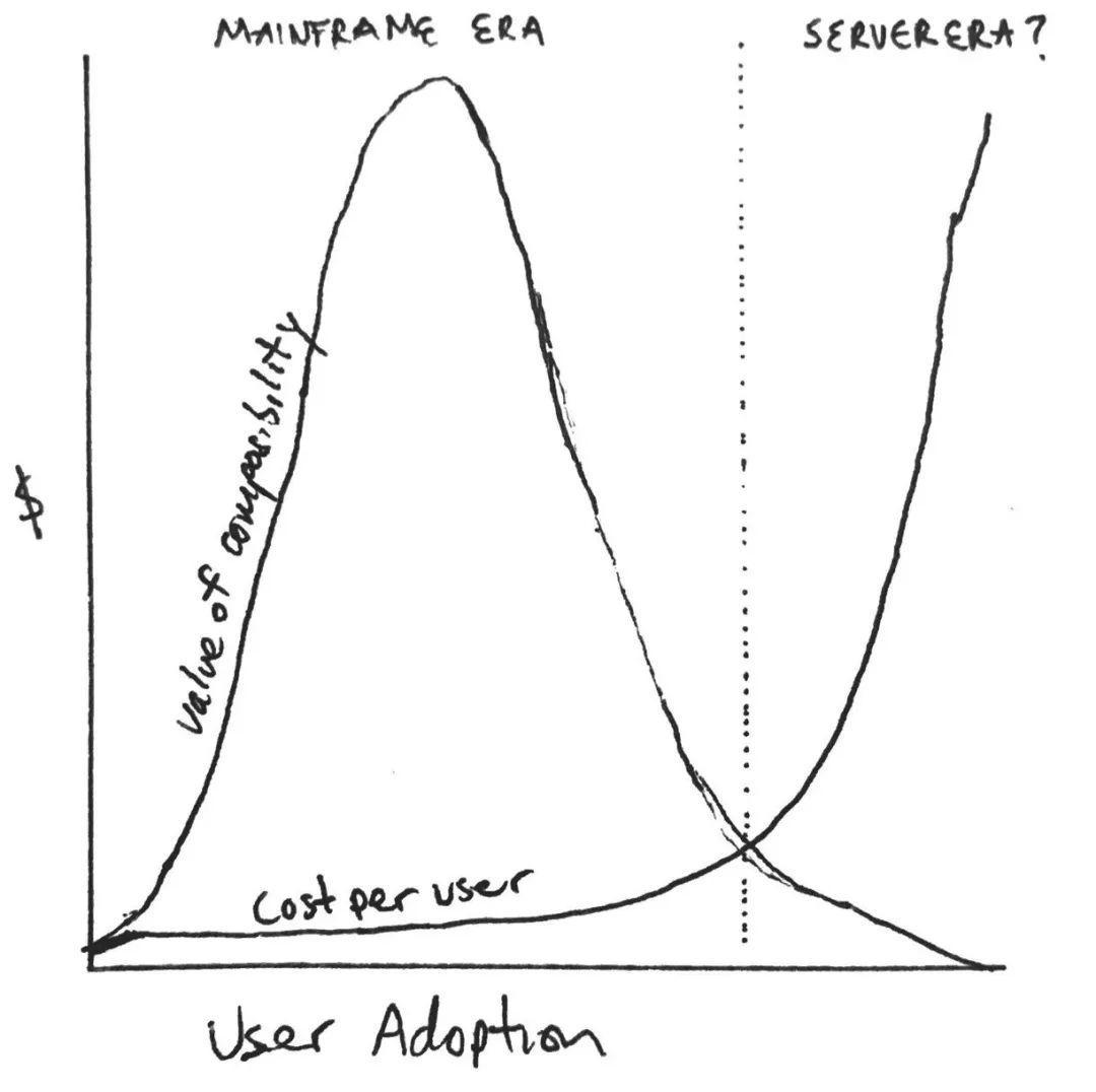 跨链已使区块链进入服务器时代,那么云时代离我们还有多远?