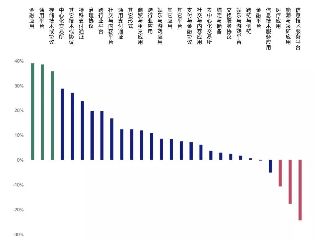 BTC突破年内新高,大盘普涨,牛市已来?