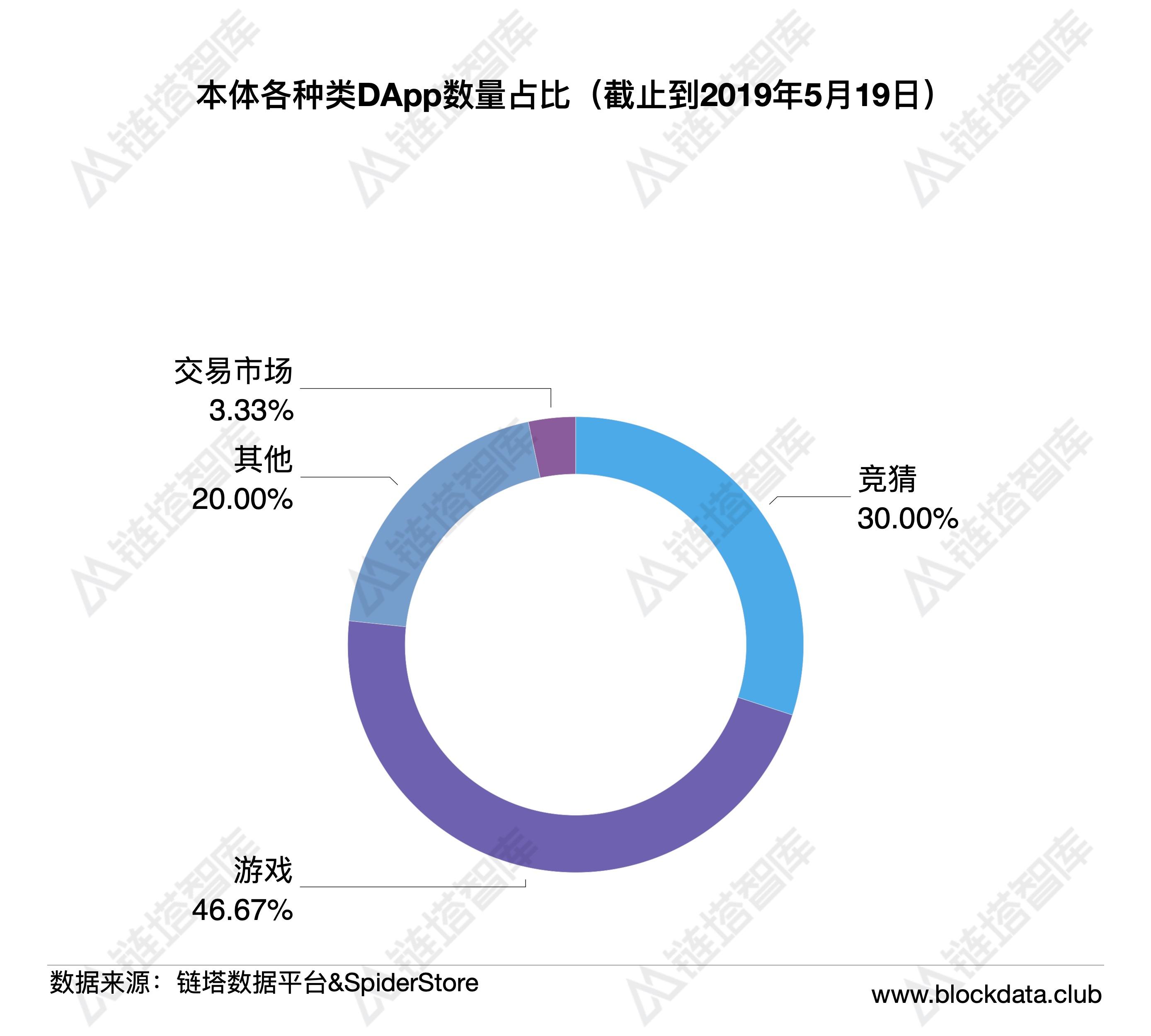 公链生态周报:BI指数周涨幅超20%,IOST主网账户突破30万
