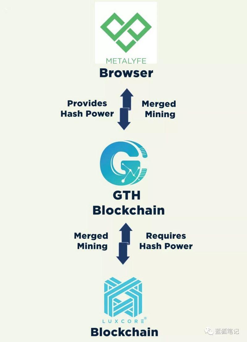 加密货币对网站流量变现的启示:浏览器挖矿模式