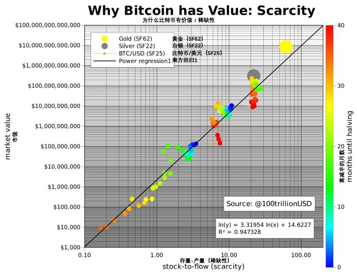 以存量产量比模型对比黄金,下次减半后比特币将为 55000 美元