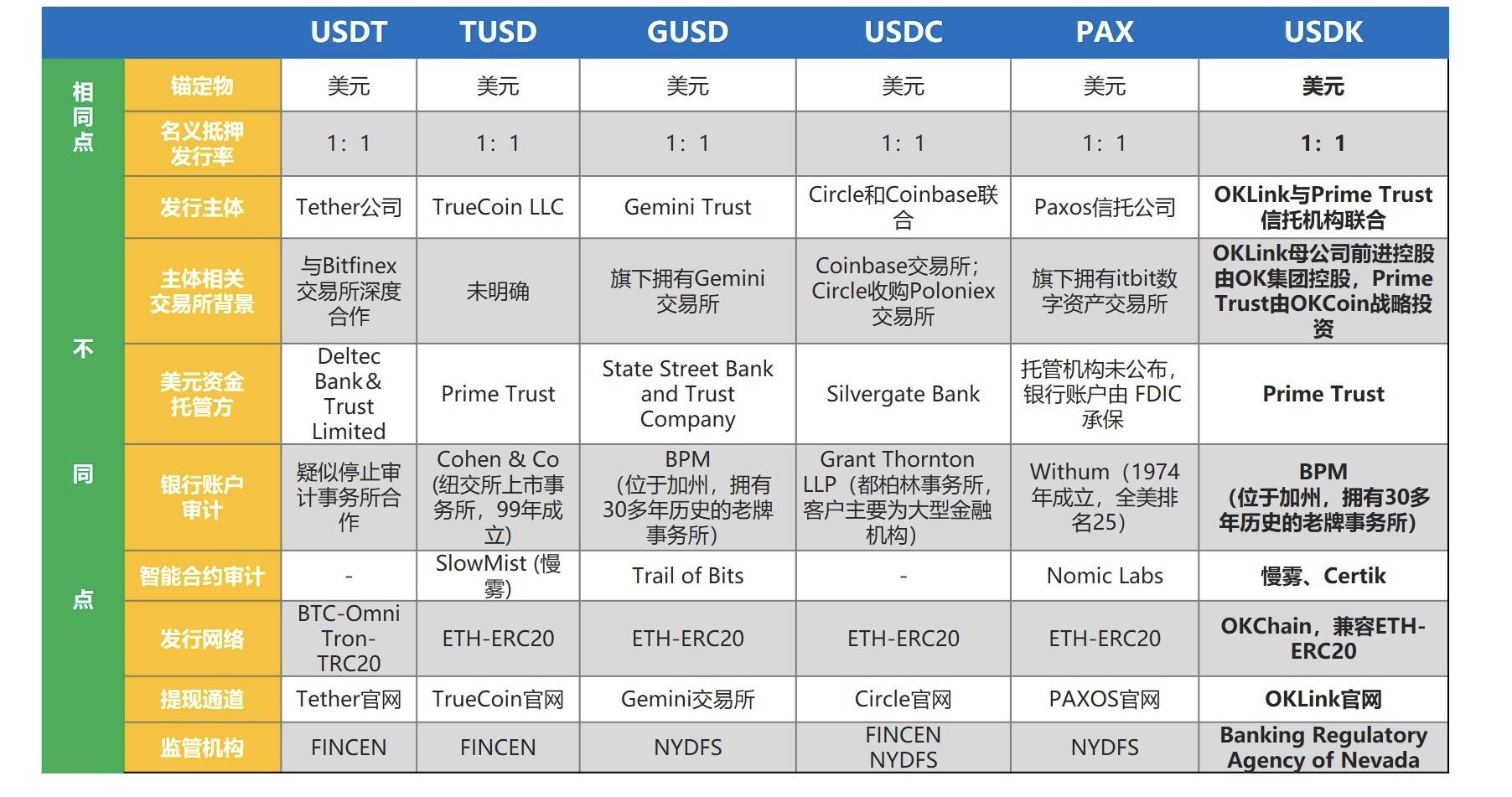稳定币报告:交易平台新一轮金融生态竞争正式开始