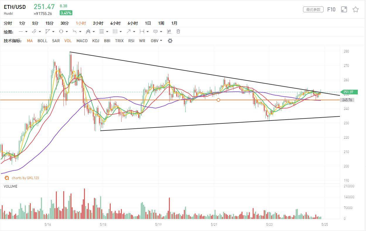 行情分析:BTC震荡整理期间,还需耐心等待