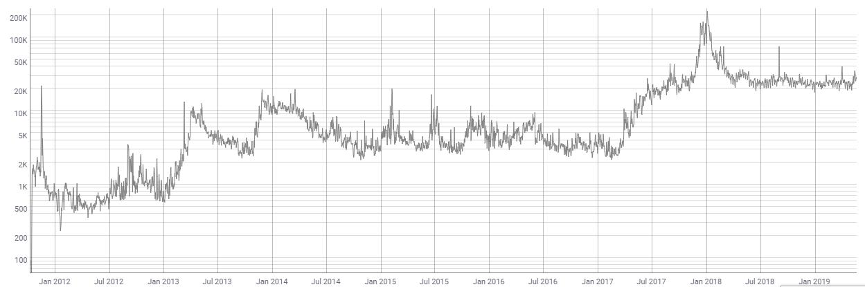 减产将至,莱特币还会继续涨吗?