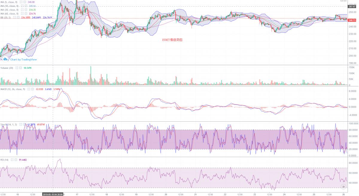 每日点评:BTC窄幅震荡,价格或进一步调整