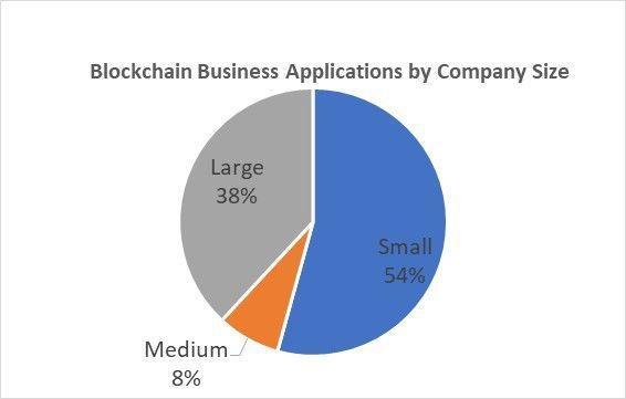 达瓴观察:区块链是大公司的特权?小公司才是主导
