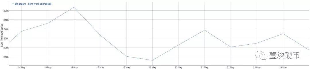 平台币普涨10%以上;BTC多空双方鏖战8000美金处丨硬币周报(5月20日-5月26日)