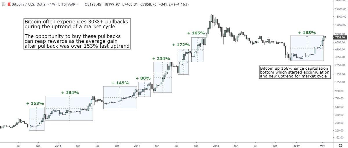 回调后便是大涨?分析:BTC在到达下一个历史高点之前,仍有几次大幅度回调