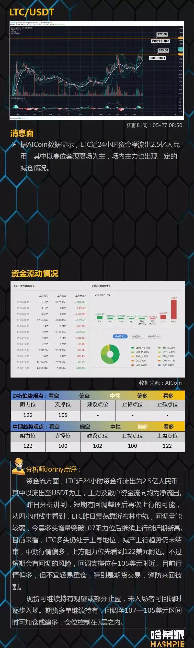 行情分析:BTC又破新高,市值占比超57%