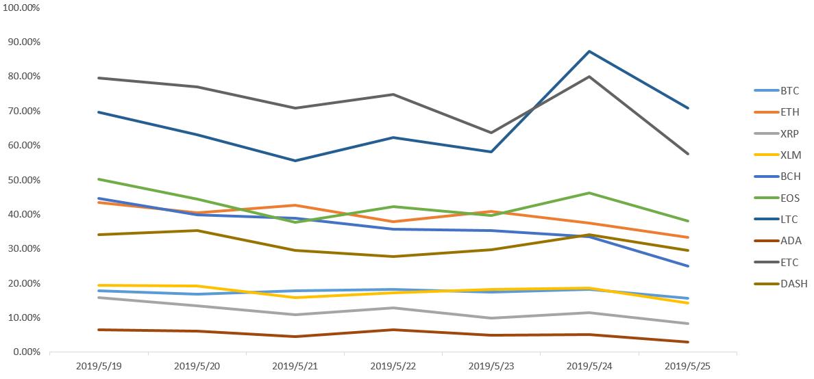 第21周行情分析:高位盘整,趋势向上 | TAMC研究院
