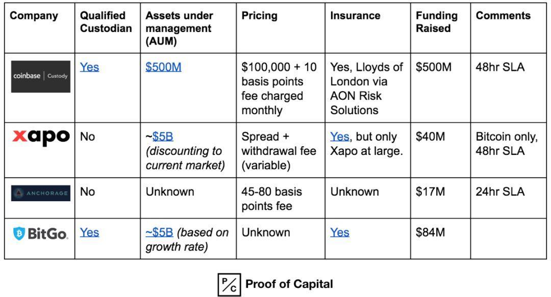 机构入场指南:一文读懂数字资产托管全景图