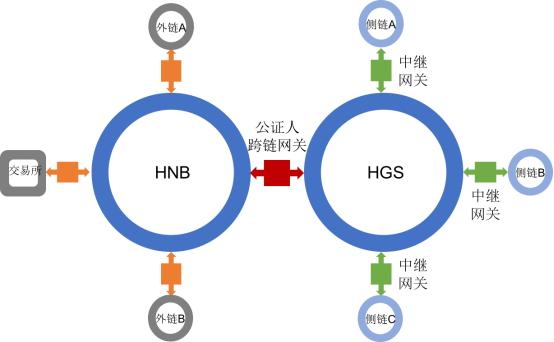 HNB:上线三大交易所IEO,打造双币双链公链新形态