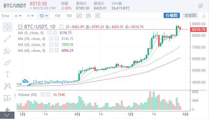 5月29日行情分析:新一轮行情正在酝酿,BTC能否冲上10000美元?