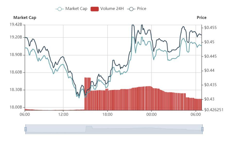比特币回落反弹,假消息使BSV火箭飙升