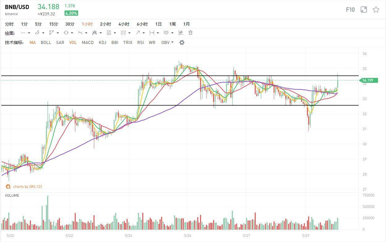 行情分析:比特币横盘,市场居然要靠假消息拉升