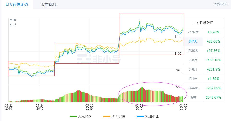 比特币与EOS、ETH等二线蓝筹币的价格关联度怎样?