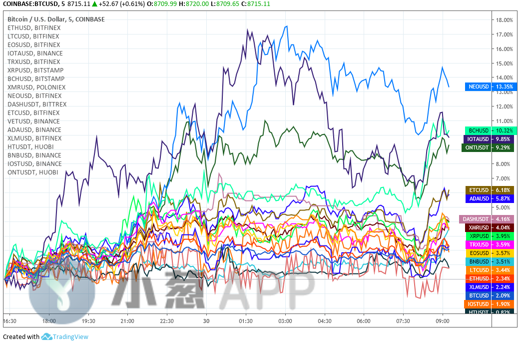 行情分析:分叉币板块疯狂波及主流币,BCH短期涨势再获助力