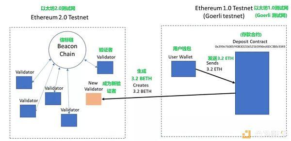 800+验证者节点,以太坊2.0测试网启动意味着什么?