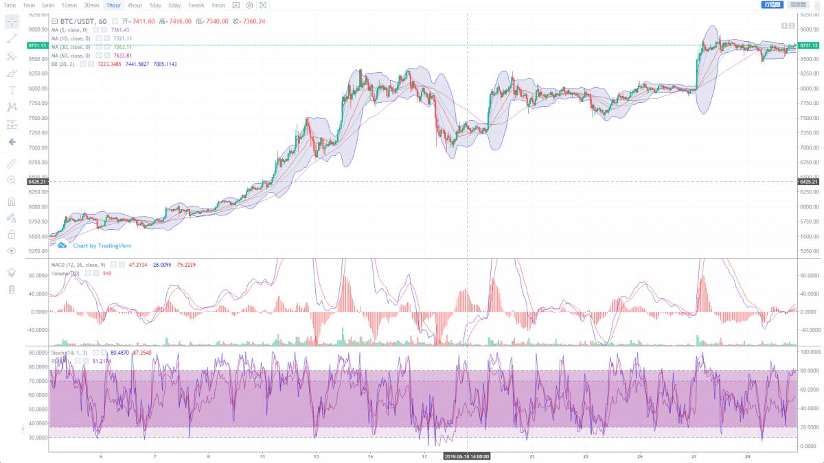 晚间行情点评:BTC震荡趋势已经接近尾声,ETH、XRP涨幅优势体现