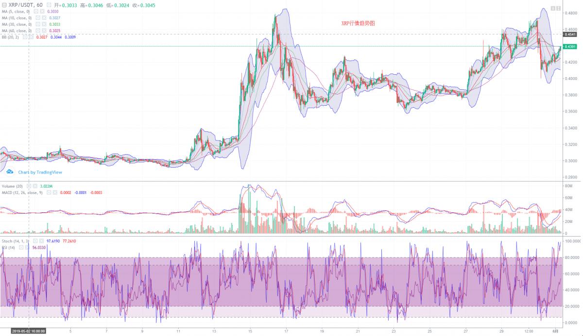 行情分析:EOS领涨主流币,BTC进入上涨阶段