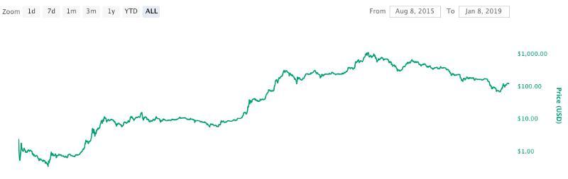 以太币在以太坊数字经济中如何成为一种货币?