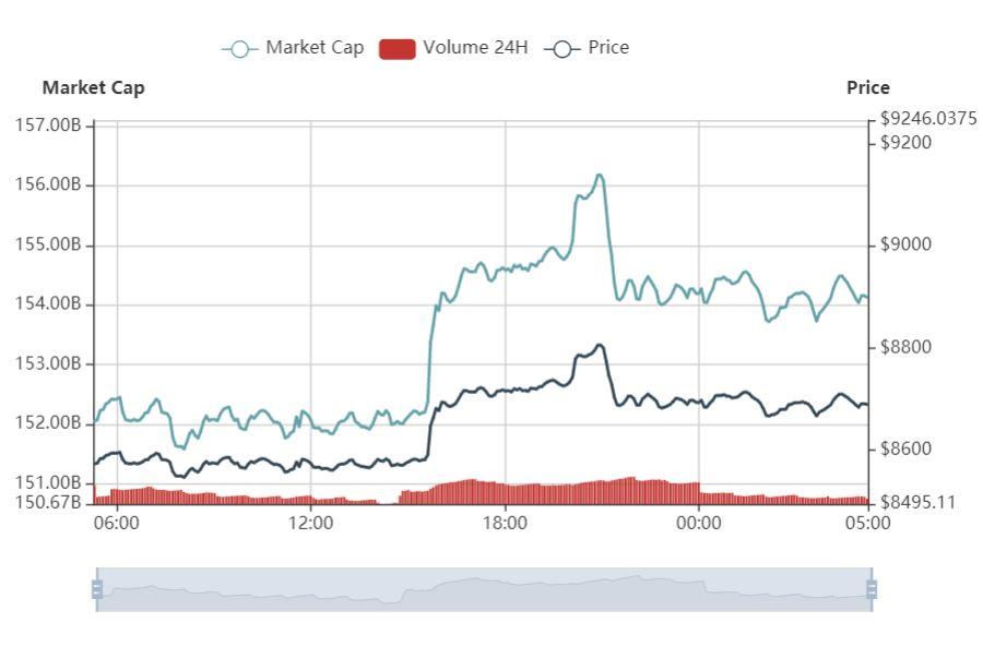 比特币震荡上行至8700美元,EOS反弹至7.7美元上方