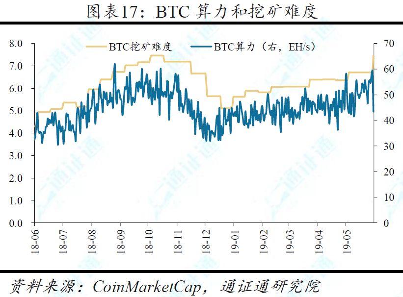 BTC「电梯惊魂」:平均每半月一次暴涨暴跌,这是牛市初期的标志?