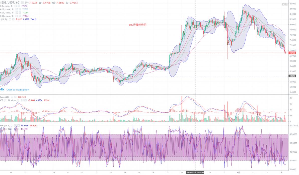 早间点评:BTC震荡下行打破主流币的僵局,下跌行情开始