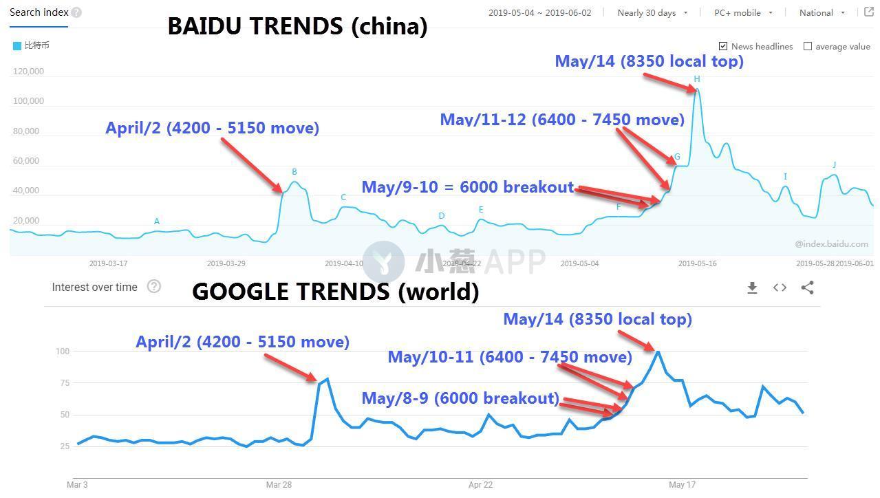 """比特币""""五月之火""""是中国投资者烧起来的?"""