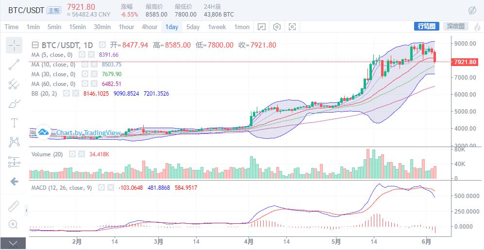 主流币联动,市场出现中期调整迹象