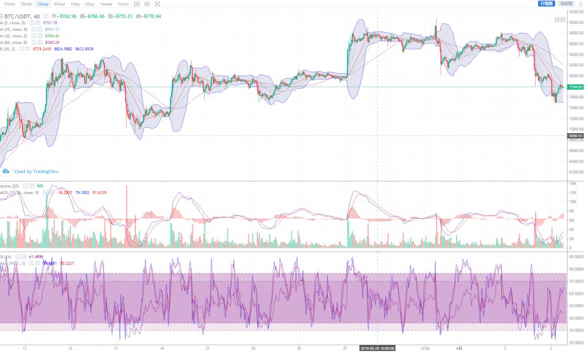 BTC反弹400美元,走势有望形成底部趋势