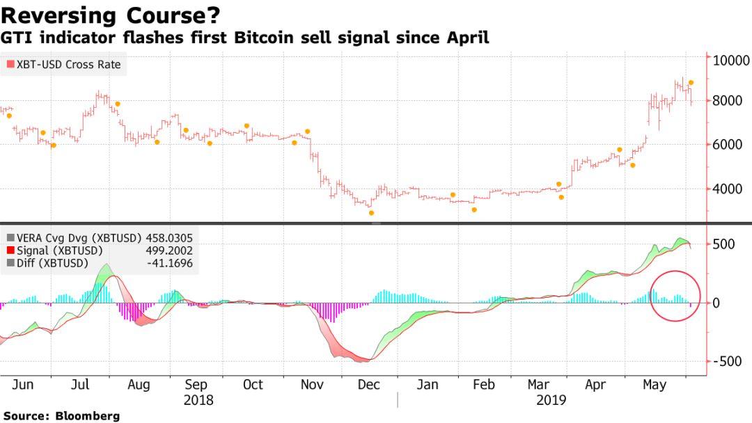 注意!BTC可能还会进一步下跌