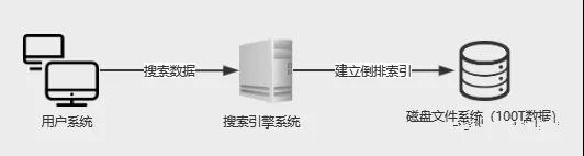 大家都知道分布式存储,但是你了解过分布式搜索吗?