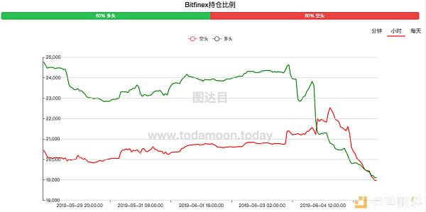 行情分析:USDT场外溢价3%,抄底 or 不抄底?