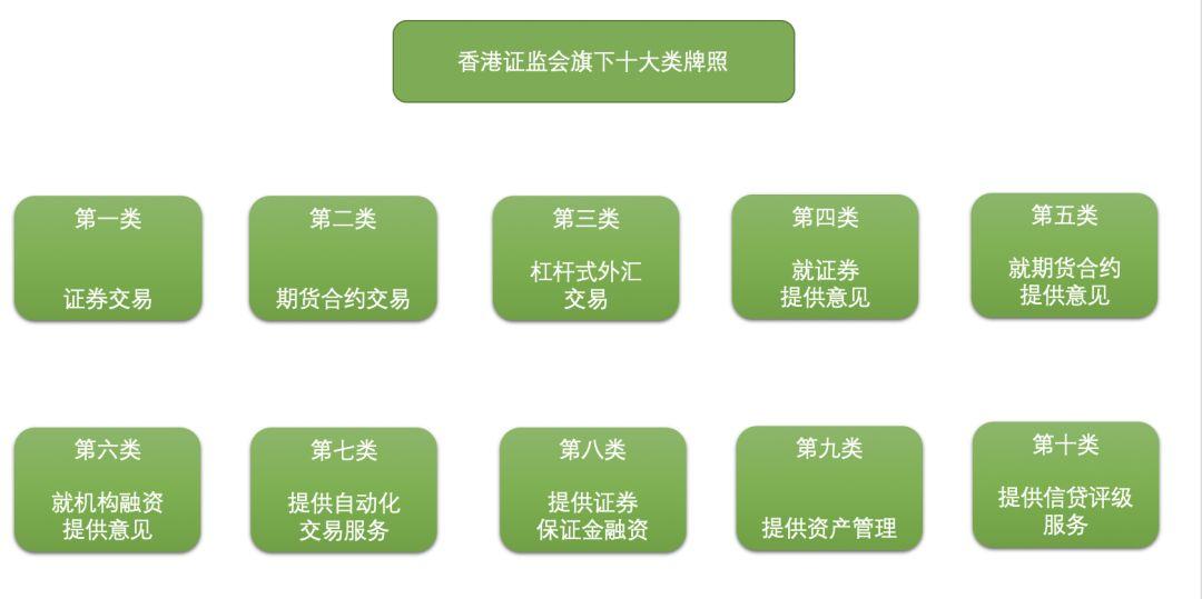一文读懂香港加密资产监管之路:在鼓励合规发展的同时,也谨慎寻求监管之道