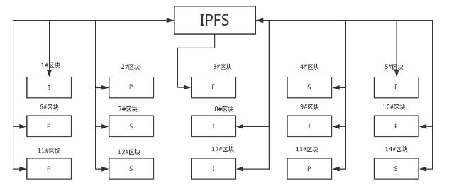 收益过亿,IPFS项目黄金期到来