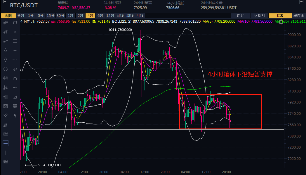 BTC弱势震荡继续,NAS逆势大涨