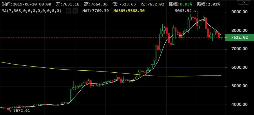 滴福记行情前瞻0610:市值前30币种绝大部分上涨